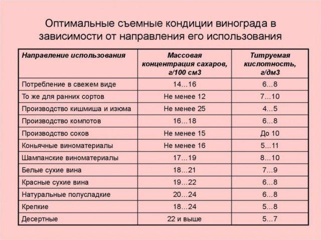 Таблица оптимальных кондиций винограда